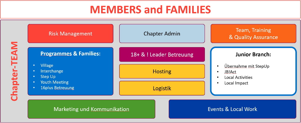 Committees des Chapter Vienna